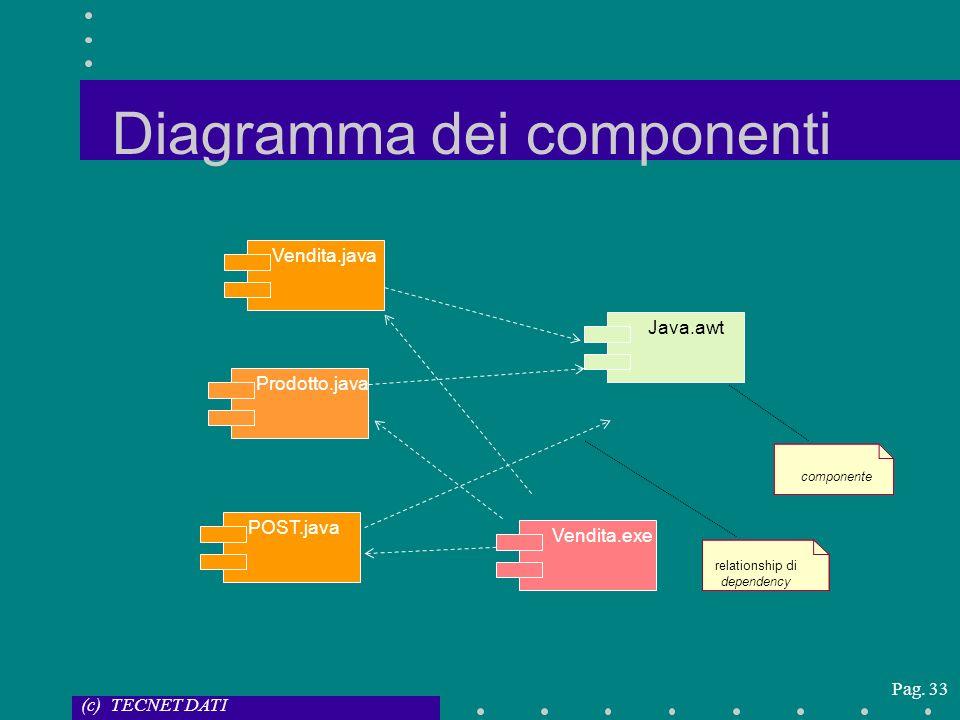 (c) TECNET DATI Pag. 33 Diagramma dei componenti componente relationship di dependency Vendita.exeVendita.javaProdotto.javaPOST.javaJava.awt