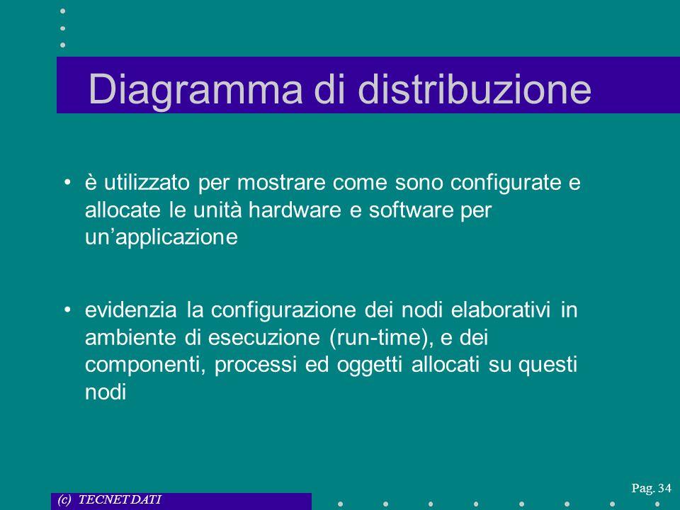(c) TECNET DATI Pag. 34 Diagramma di distribuzione è utilizzato per mostrare come sono configurate e allocate le unità hardware e software per unappli