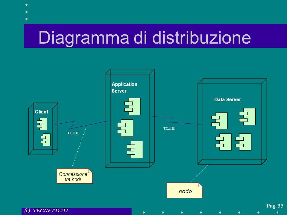 (c) TECNET DATI Pag. 35 Diagramma di distribuzione Server Application TCP/IP Client Data Server nodo Connessione tra nodi