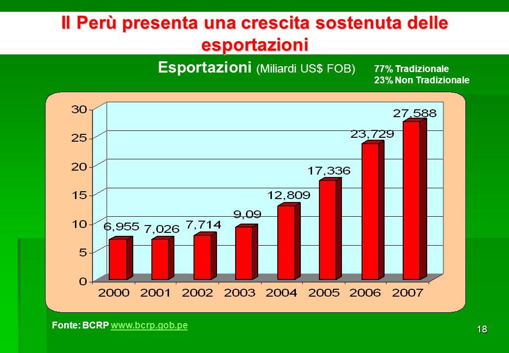 17 Fonte: OMC, Banca Mondiale Integrazione Competitiva con Visione Commerciale a lungo termine EE.UU.