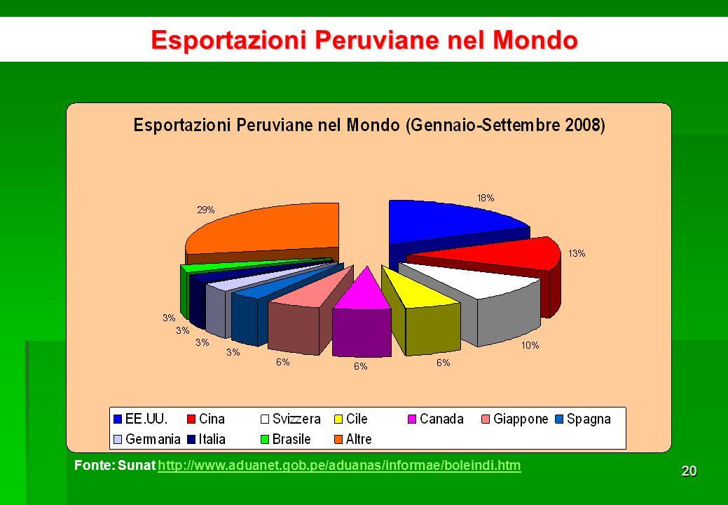 19 SettoreMilioni US$ FOBPartecipazionevar % Abbigliamento1.18921,04%26,03% Legumi5369,48%19,70% Prodotti di rame3396,00%25,80% Frutta3335,88%51,10% Prodotti chimici2744,86%47,60% Altri prodotti chimici2444,32%35,70% Prodotti metalmeccanici2324,10%48,50% Crostaci e molluschi congelati2003,54%19,90% Te, caffè, cacao1743,08%54,30% Conserve di pesce1472,60%46,30% Altri prodotti vegetali1372,42%39,30% Legno, grezzo o laminati1342,37%9,50% Tessuti1322,33%39,00% Prodotti di zinco1312,33%-25,40% Altri prodotti agricoli1312,31%43,30% Prodotti di ferro1272,24%97,80% Pesci congelati1091,93%16,60% Altri1.08319,17%15,01% Totale5.652100,00%26,60% Esportazioni peruviane di prodotti non tradizionali