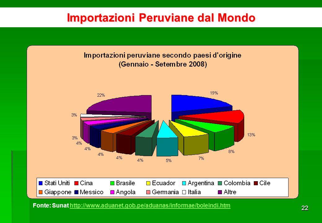 21 Importazioni per lindustria Fonte: BCRP www.bcrp.gob.pewww.bcrp.gob.pe