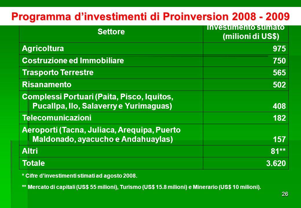 25 Settore di destinazione dellinvestimento straniero in Perù Fonte: Proinversion www.proinversion.gob.pewww.proinversion.gob.pe