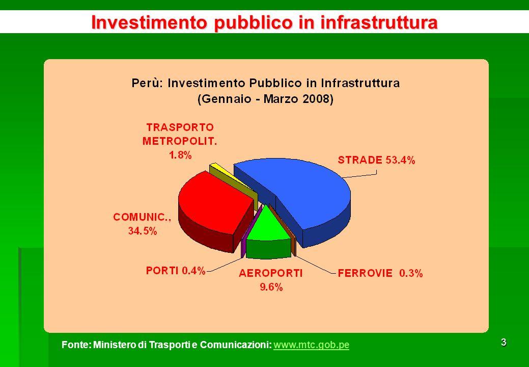 33 Gli investimenti annunciati per i prossimi anni nel settore si aggirano intorno ai US$ 15,000 milioni Alto potenziale per i minerali non metallici: borato, diatomite, bentonite, roccia fosforica, travertino, ed altri Nella Borsa dei Valori di Lima è stato creato un segmento di Capitale di Rischio o Borsa dei Progetti specializzata nellesplorazione mineraria Si prevede lespansione della raffinazione di minerali Attrazioni del Settore Minerario Esportazioni peruviane, 2007 (milioni US$) Minerale20062007Var.