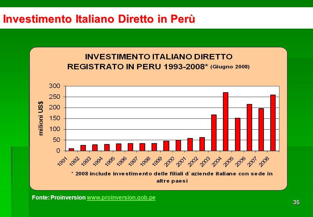 34 Relazioni Economiche Perù - Italia LimaRoma CuscoMilano