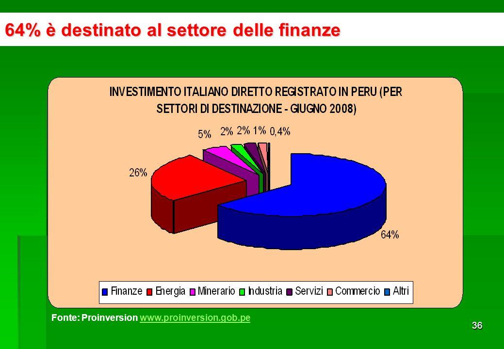 35 Investimento Italiano Diretto in Perù Fonte: Proinversion www.proinversion.gob.pewww.proinversion.gob.pe