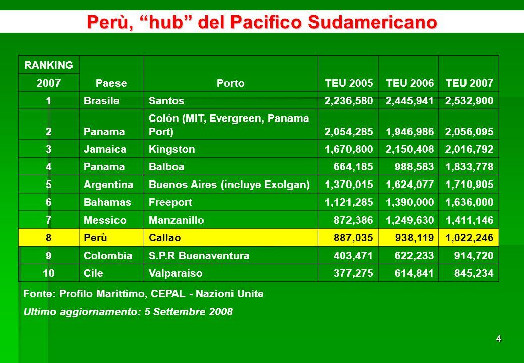 24 Paesi dorigine degli investimenti Diretti in Perù Fonte: Proinversion www.proinversion.gob.pewww.proinversion.gob.pe