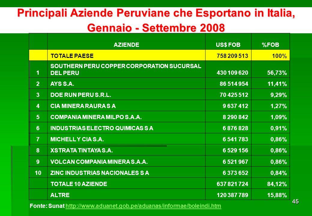 44 Grupi di Prodotti Peruviani di Esportazione in Italia secondo tasso di crescita 2006-2007 % crecita media 2006/2007 Prodotti Esport.