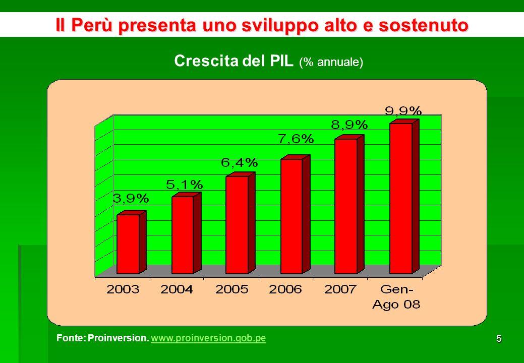 45 Principali Aziende Peruviane che Esportano in Italia, Gennaio - Settembre 2008 AZIENDEUS$ FOB%FOB TOTALE PAESE758 209 513100% 1 SOUTHERN PERU COPPER CORPORATION SUCURSAL DEL PERU430 109 62056,73% 2AYS S.A.86 514 95411,41% 3DOE RUN PERU S.R.L.70 425 5129,29% 4CIA MINERA RAURA S A9 637 4121,27% 5COMPANIA MINERA MILPO S.A.A.8 290 8421,09% 6INDUSTRIAS ELECTRO QUIMICAS S A6 876 8280,91% 7MICHELL Y CIA S.A.6 541 7830,86% 8XSTRATA TINTAYA S.A.6 529 1560,86% 9VOLCAN COMPANIA MINERA S.A.A.6 521 9670,86% 10ZINC INDUSTRIAS NACIONALES S A6 373 6520,84% TOTALE 10 AZIENDE637 821 72484,12% ALTRE120 387 78915,88% Fonte: Sunat http://www.aduanet.gob.pe/aduanas/informae/boleindi.htmhttp://www.aduanet.gob.pe/aduanas/informae/boleindi.htm