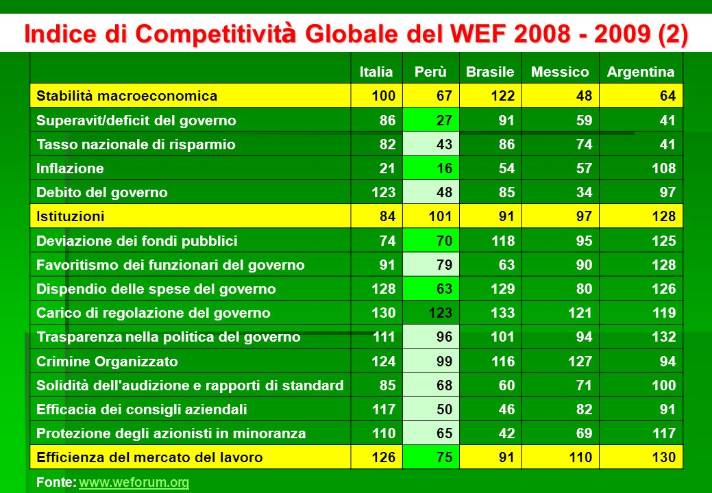 6 ItaliaPerùBrasileMessicoArgentina Sofisticazione del mercato finanziario91456466117 Sofisticazione del mercato finanziario7054215688 Finanziamento a