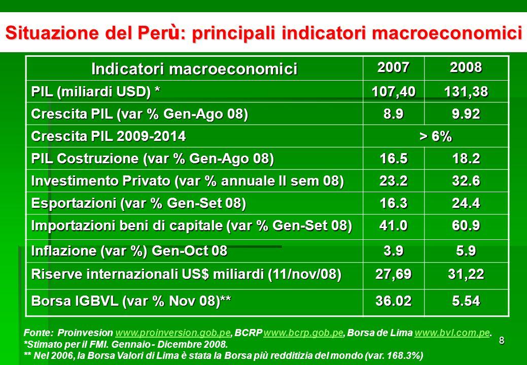 8 Situazione del Per ù : principali indicatori macroeconomici Indicatori macroeconomici 20072008 PIL (miliardi USD) * 107,40131,38 Crescita PIL (var % Gen-Ago 08) 8.99.92 Crescita PIL 2009-2014 > 6% PIL Costruzione (var % Gen-Ago 08) 16.518.2 Investimento Privato (var % annuale II sem 08) 23.232.6 Esportazioni (var % Gen-Set 08) 16.324.4 Importazioni beni di capitale (var % Gen-Set 08) 41.060.9 Inflazione (var %) Gen-Oct 08 3.95.9 Riserve internazionali US$ miliardi (11/nov/08) 27,6931,22 Borsa IGBVL (var % Nov 08)** 36.025.54 Fonte: Proinvesion www.proinversion.gob.pe, BCRP www.bcrp.gob.pe, Borsa de Lima www.bvl.com.pe.www.proinversion.gob.pewww.bcrp.gob.pewww.bvl.com.pe *Stimato per il FMI.