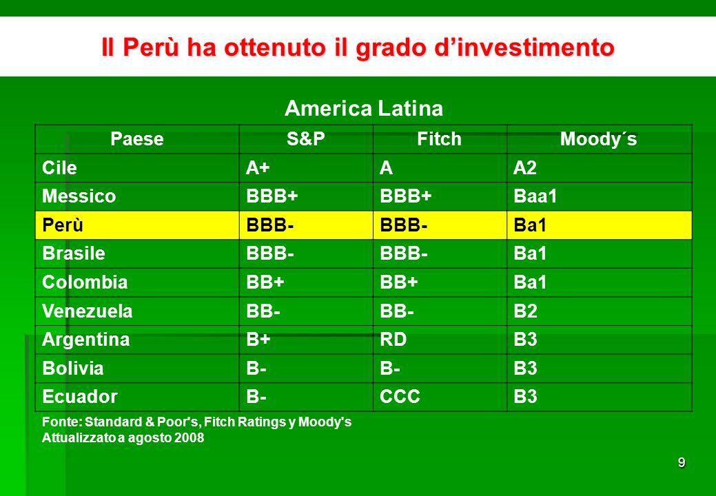 9 America Latina PaeseS&PFitchMoody´s CileA+AA2 MessicoBBB+ Baa1 PerùBBB- Ba1 BrasileBBB- Ba1 ColombiaBB+ Ba1 VenezuelaBB- B2 ArgentinaB+RDB3 BoliviaB- B3 EcuadorB-CCCB3 Fonte: Standard & Poor s, Fitch Ratings y Moody s Attualizzato a agosto 2008 Il Perù ha ottenuto il grado dinvestimento
