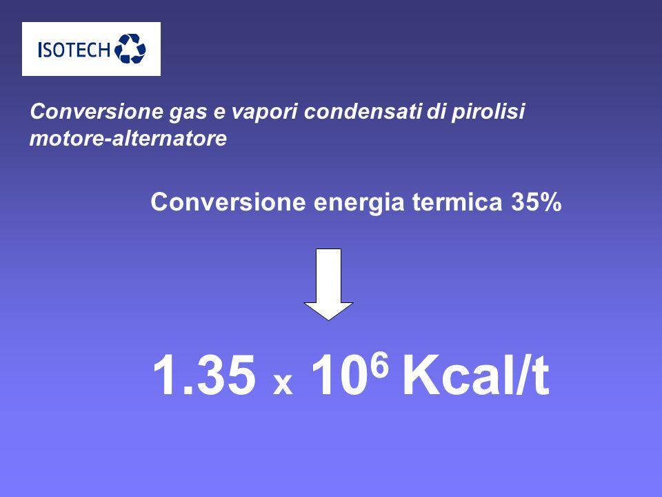 Conversione gas e vapori condensati di pirolisi motore-alternatore 1.35 x 10 6 Kcal/t Conversione energia termica 35%