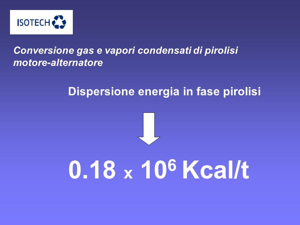 Conversione gas e vapori condensati di pirolisi motore-alternatore 0.18 x 10 6 Kcal/t Dispersione energia in fase pirolisi