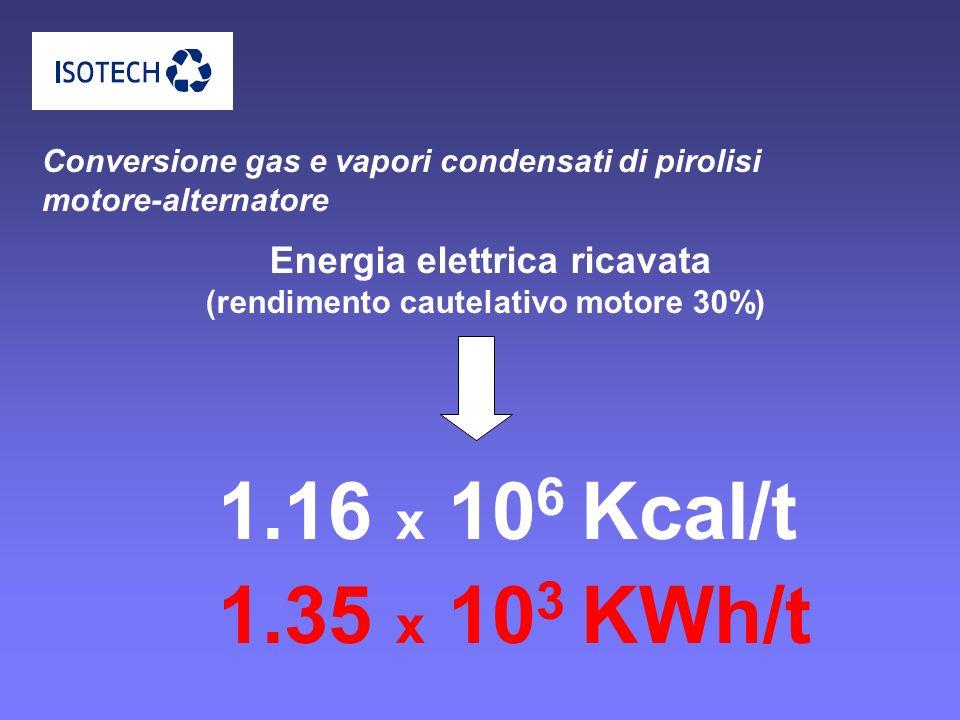 Conversione gas e vapori condensati di pirolisi motore-alternatore 1.16 x 10 6 Kcal/t Energia elettrica ricavata (rendimento cautelativo motore 30%) 1