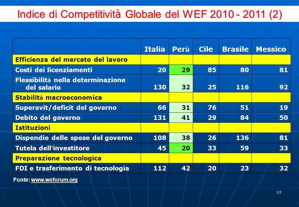 12 ItaliaPer ù CileBrasileMessico Sviluppo del mercato finanziario Solidit à della banca571851442 Restrizioni sui flussi di capitali8022207342 Disponi