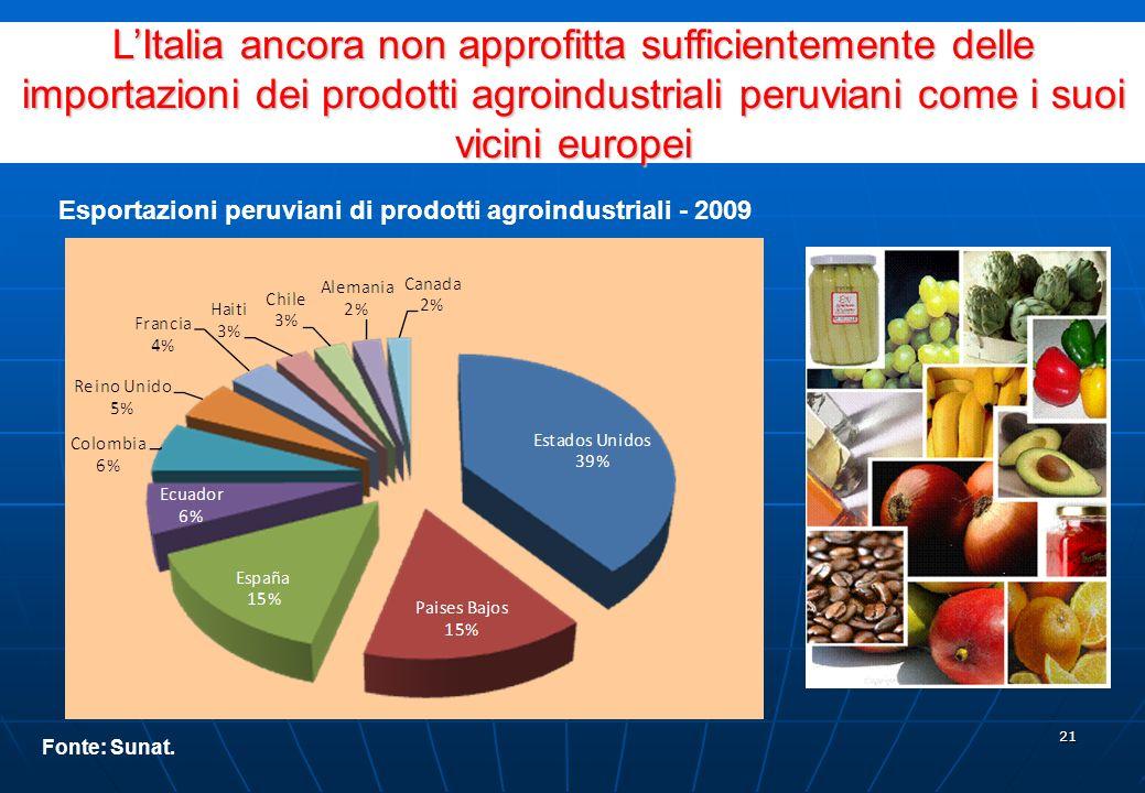 20 Primo esportatore mondiale di asparagi, paprika e caffè organico. Importanti esportazioni di banana organica, agrumi, cipolla bianca e fagioli Acce