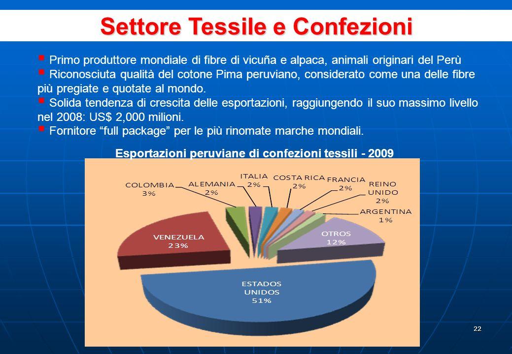21 LItalia ancora non approfitta sufficientemente delle importazioni dei prodotti agroindustriali peruviani come i suoi vicini europei Fonte: Sunat. E