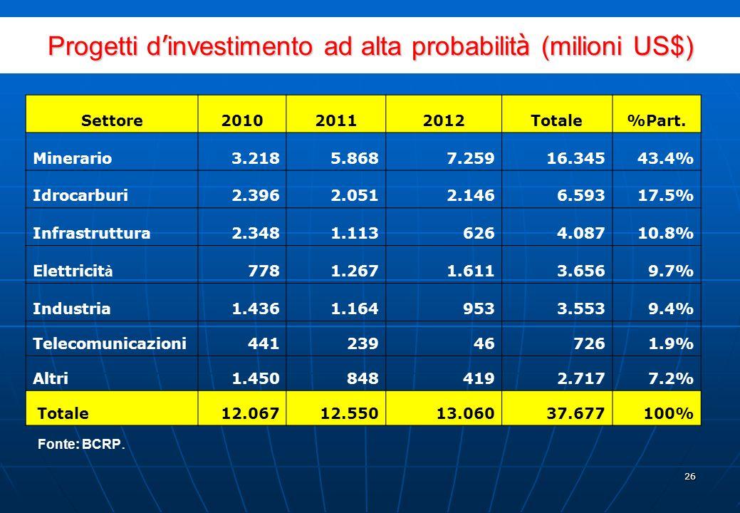 25 Gli investimenti annunciati per i prossimi anni nel settore si aggirano intorno ai US$ 37,000 milioni Alto potenziale per i minerali non metallici: