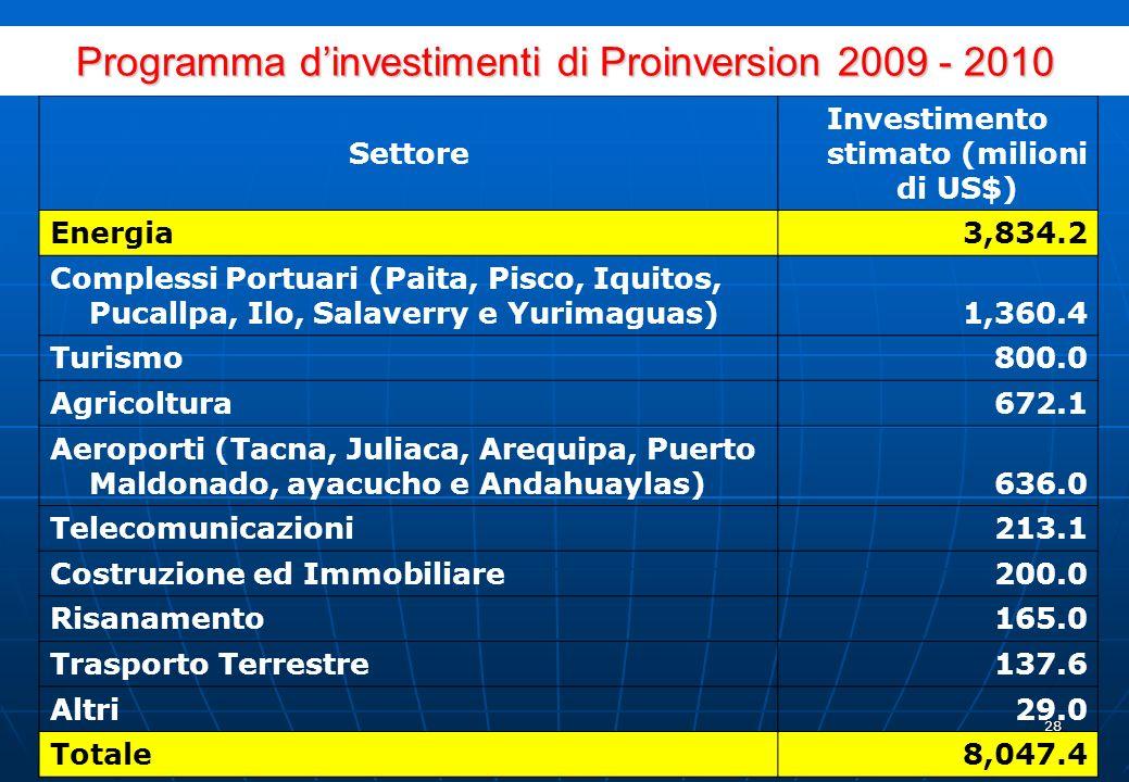 27 Principali progetti d investimento privato 2010-2013