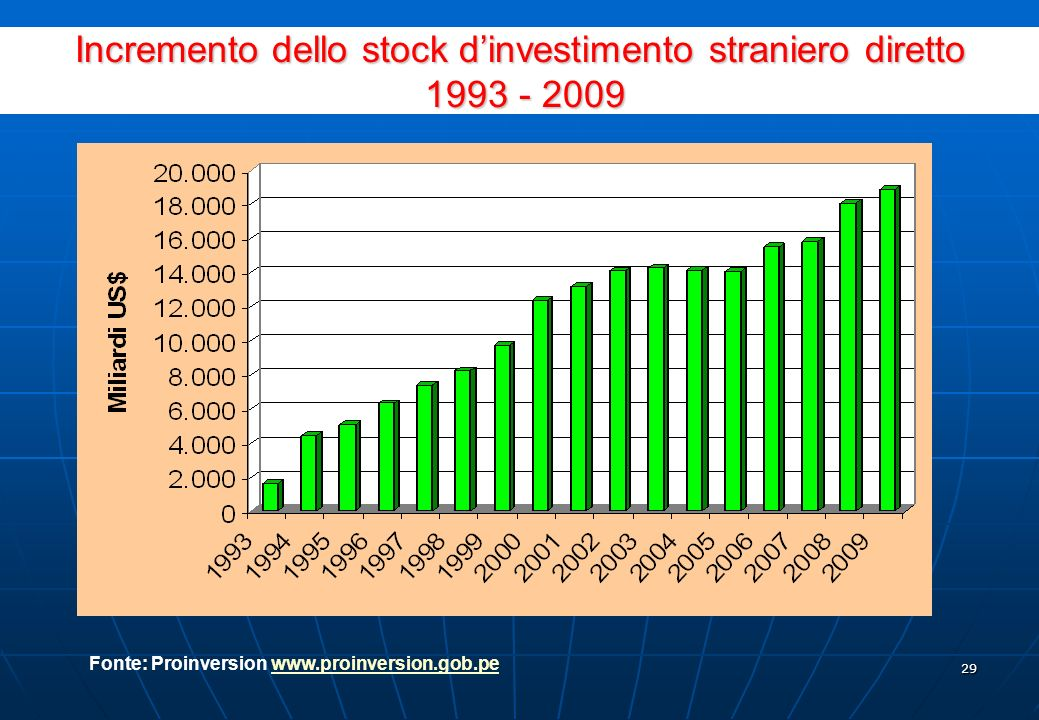 28 Settore Investimento stimato (milioni di US$) Energia 3,834.2 Complessi Portuari (Paita, Pisco, Iquitos, Pucallpa, Ilo, Salaverry e Yurimaguas) 1,3