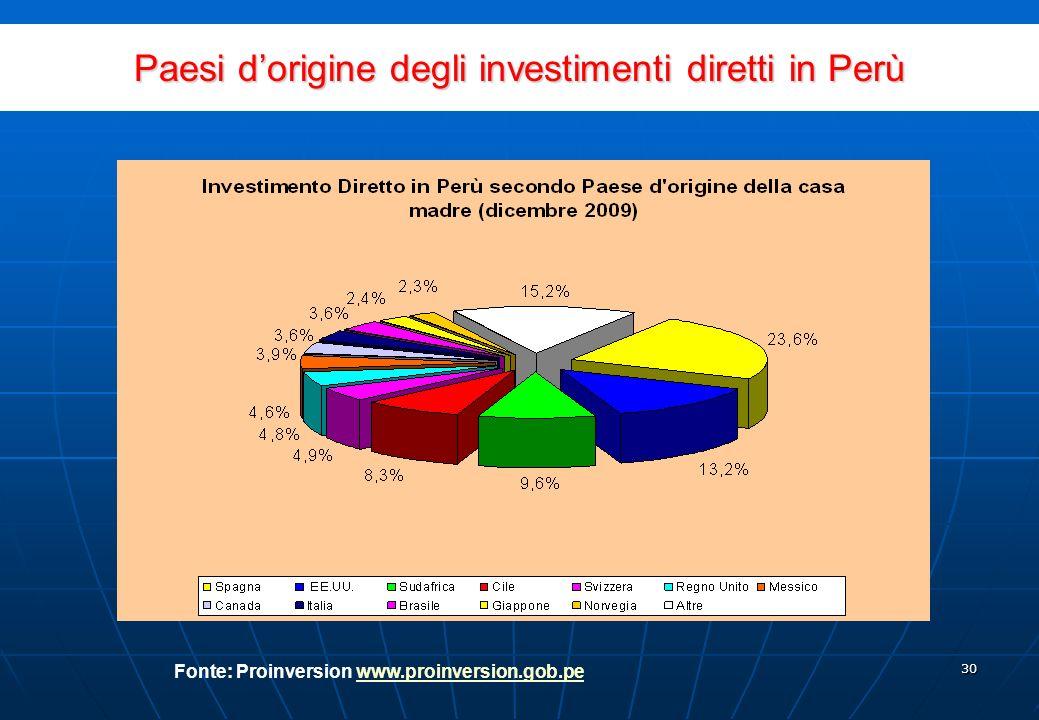 29 Incremento dello stock dinvestimento straniero diretto 1993 - 2009 Fonte: Proinversion www.proinversion.gob.pewww.proinversion.gob.pe