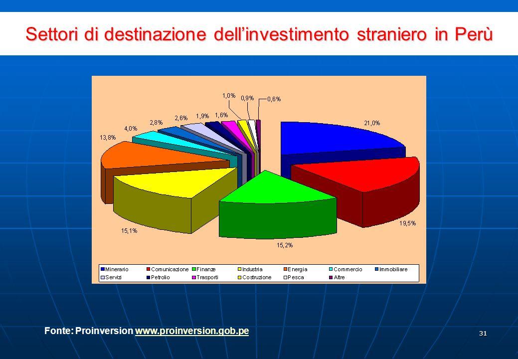 30 Paesi dorigine degli investimenti diretti in Perù Fonte: Proinversion www.proinversion.gob.pewww.proinversion.gob.pe