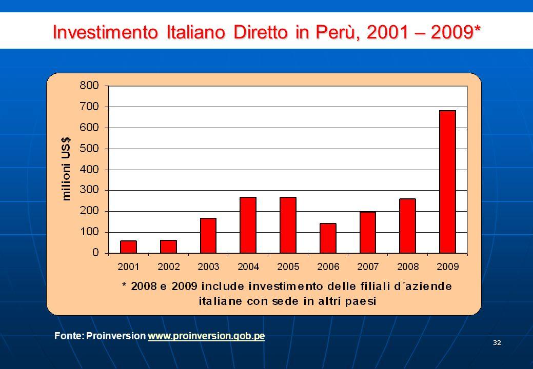 31 Settori di destinazione dellinvestimento straniero in Perù Fonte: Proinversion www.proinversion.gob.pewww.proinversion.gob.pe