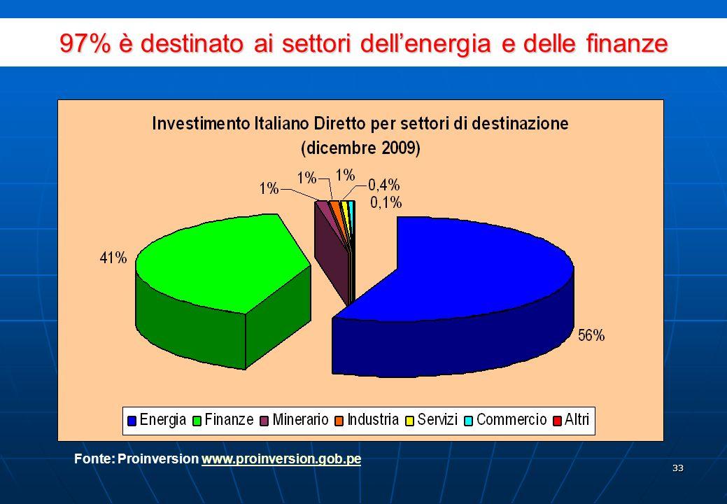 32 Investimento Italiano Diretto in Perù, 2001 – 2009* Fonte: Proinversion www.proinversion.gob.pewww.proinversion.gob.pe