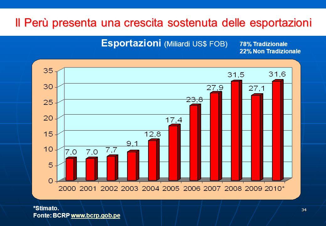 33 97% è destinato ai settori dellenergia e delle finanze Fonte: Proinversion www.proinversion.gob.pewww.proinversion.gob.pe