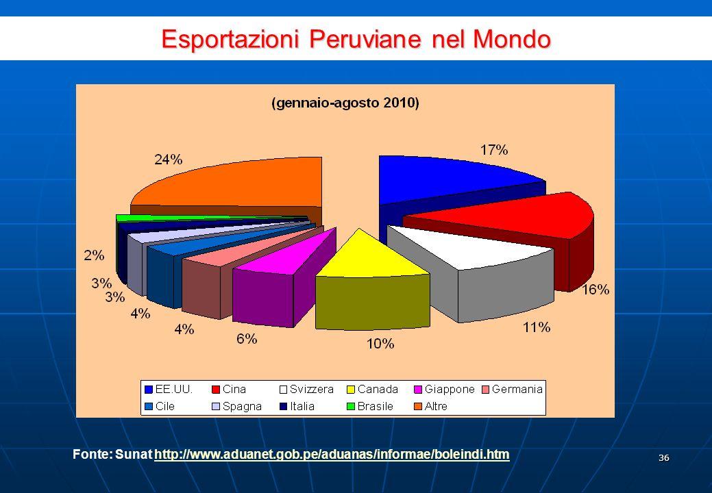 35 Settore Gen-Lug.2010 Milioni US$ FOB Parteci- pazione var % Abbigliamento63715.87%-5.0% Frutta3468,62%32.8% Legumi3458.60%7.3% Prodotti metalmeccanici2205,48%9.7% Prodotti di rame2035,06%101.5% Legno, carta e suoi manufatti1994,96%12.8% Altri prodotti chimici1984,93%24.8% Crostacei e molluschi congelati1934.81%43.1% Prodotti chimici1654.11%35.8% Prodotti vegetali diversi1283.19%37.0% Materie per la tinta, concia e coloranti1213.02%190.2% Minerali non metallici1082.69%37.9% Altri prodotti agricoli1032,57%32.3% Te, caff è, cacao1022,54%-1.2% Altri94523.55%15.9% Totale4.013100,00%19,6% Esportazioni peruviane di prodotti non tradizionali