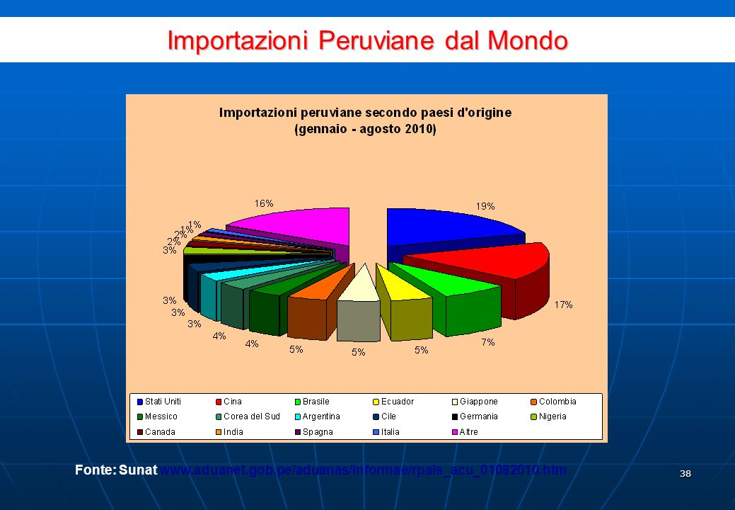 37 Importazioni per lindustria Fonte: BCRP www.bcrp.gob.pewww.bcrp.gob.pe