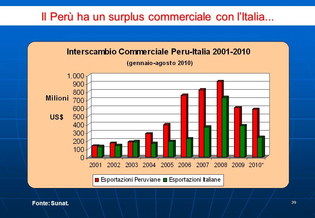 38 Importazioni Peruviane dal Mondo Fonte: Sunat www.aduanet.gob.pe/aduanas/informae/rpais_acu_01082010.htm