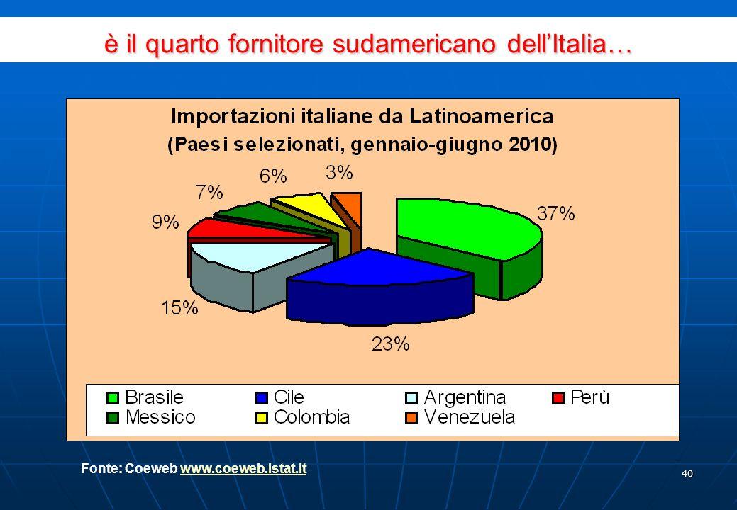39 Il Perù ha un surplus commerciale con lItalia... Fonte: Sunat.