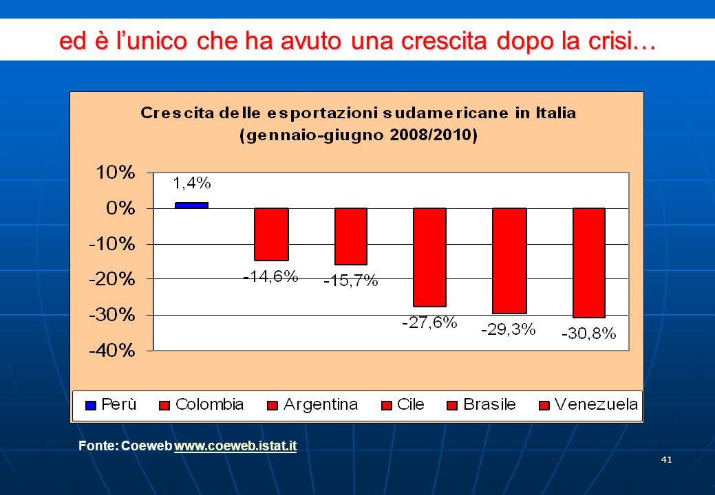 40 è il quarto fornitore sudamericano dellItalia… Fonte: Coeweb www.coeweb.istat.it www.coeweb.istat.it