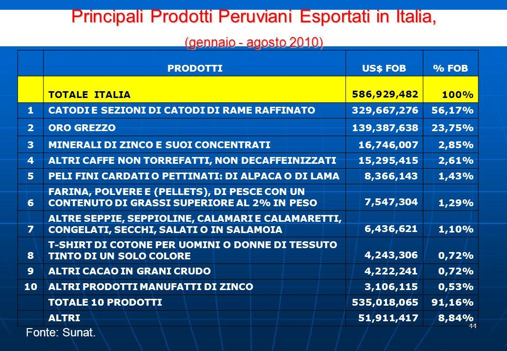 43 Mappa delle esportazioni peruviane in Italia secondo macroregione importatrice