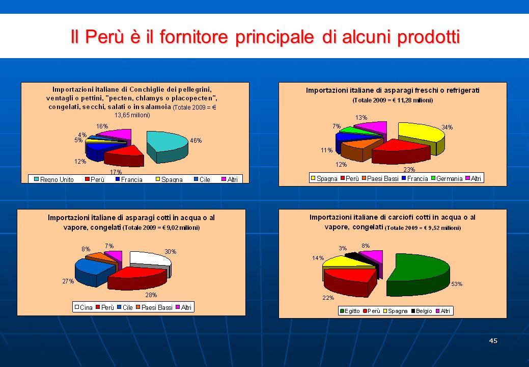 44 Principali Prodotti Peruviani Esportati in Italia, (gennaio - agosto 2010) PRODOTTIUS$ FOB% FOB TOTALE ITALIA 586,929,482 100% 1CATODI E SEZIONI DI CATODI DI RAME RAFFINATO329,667,27656,17% 2ORO GREZZO139,387,63823,75% 3MINERALI DI ZINCO E SUOI CONCENTRATI16,746,0072,85% 4ALTRI CAFFE NON TORREFATTI, NON DECAFFEINIZZATI15,295,4152,61% 5PELI FINI CARDATI O PETTINATI: DI ALPACA O DI LAMA8,366,1431,43% 6 FARINA, POLVERE E (PELLETS), DI PESCE CON UN CONTENUTO DI GRASSI SUPERIORE AL 2% IN PESO 7,547,304 1,29% 7 ALTRE SEPPIE, SEPPIOLINE, CALAMARI E CALAMARETTI, CONGELATI, SECCHI, SALATI O IN SALAMOIA 6,436,621 1,10% 8 T-SHIRT DI COTONE PER UOMINI O DONNE DI TESSUTO TINTO DI UN SOLO COLORE 4,243,306 0,72% 9ALTRI CACAO IN GRANI CRUDO4,222,2410,72% 10ALTRI PRODOTTI MANUFATTI DI ZINCO3,106,1150,53% TOTALE 10 PRODOTTI535,018,06591,16% ALTRI51,911,4178,84% Fonte: Sunat.