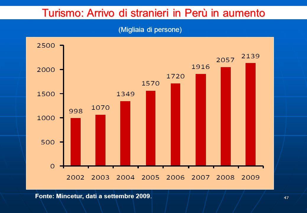 46 Principali Prodotti Importati dallItalia, Gennaio - Agosto 2010 PRODOTTIUS$ CIF% CIF TOTALE ITALIA243 043 680100% 1ALTRE TURBINE A GAS DI POTENZA SUPERIORE A 5.000 KW14 447 3805.94% 2VALVOLE SFERICHE4 194 2421.73% 3 ALTRI MANUFATTI DI FERRO O ACCIAIO NON INDICATI NE COMPRESI ALTROVE3 959 4511.63% 4ALTRE POMPE CENTRIFUGHE MONOCELLULARI2 745 8661.13% 5ALTRI MEDICINALI PER USO UMANO2 729 0391.12% 6TRENI ROTABILI CINGOLATI E LORO PARTI2 677 8621.10% 7CAMION BETONIERA2 657 0091.09% 8SEZIONATORI E INTERRUTTORI2 424 6351.00% 9PARTI DI ALTRE TURBINE A GAS2 352 7900.97% 10ALTRI INTERRUTTORI, SEZIONATORI E COMMUTATORI2 220 4850.91% TOTALE 10 PRODOTTI40 408 76016.63% ALTRI202 634 91983.37% Fonte: Sunat.