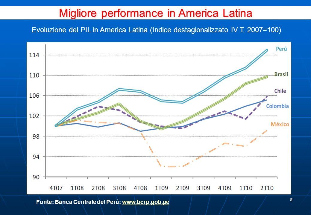 4 Crescita del PIL (% annuale) Il Perù presenta una crescita alta e sostenuta Fonte: Proinversion.