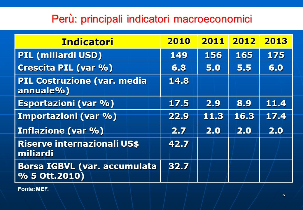 26 Settore201020112012Totale%Part.