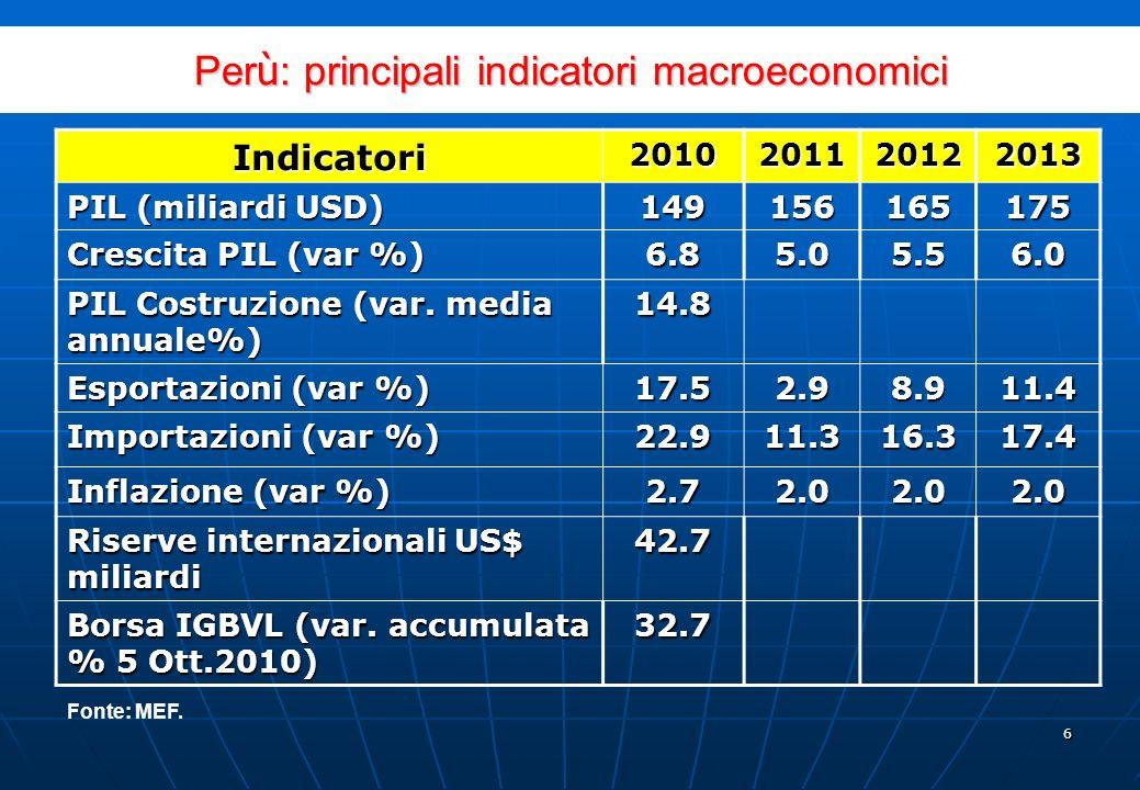 5 Migliore performance in America Latina Fonte: Banca Centrale del Perú: www.bcrp.gob.pewww.bcrp.gob.pe Evoluzione del PIL in America Latina (Indice destagionalizzato IV T.