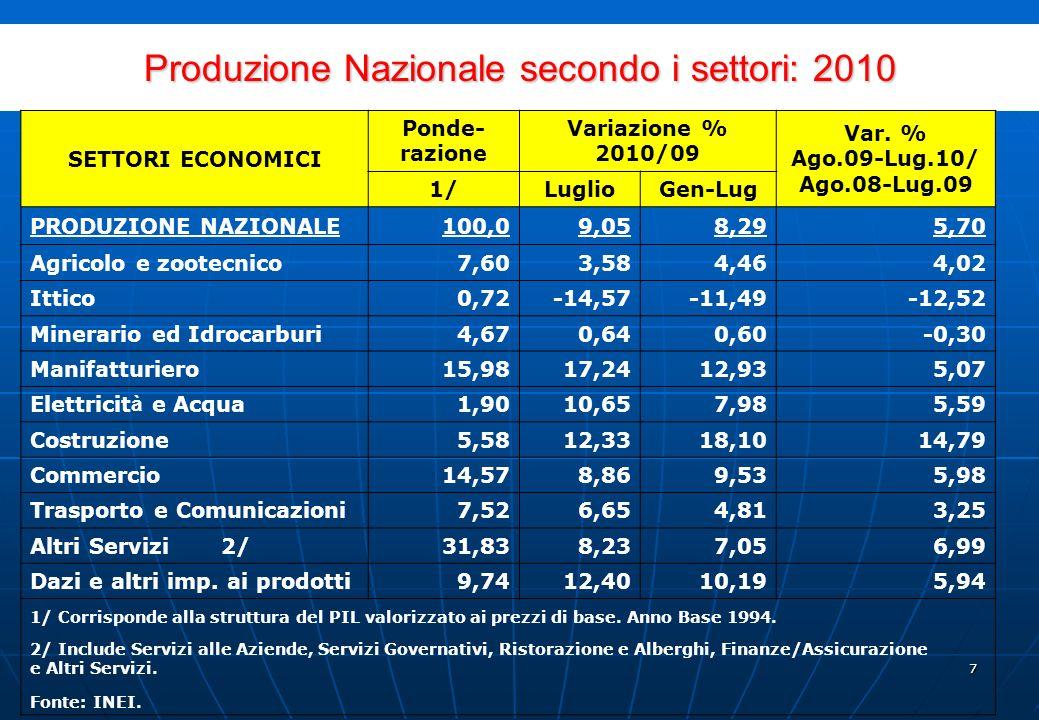 6 Per ù : principali indicatori macroeconomici Indicatori2010201120122013 PIL (miliardi USD) 149156165175 Crescita PIL (var %) 6.85.05.56.0 PIL Costruzione (var.