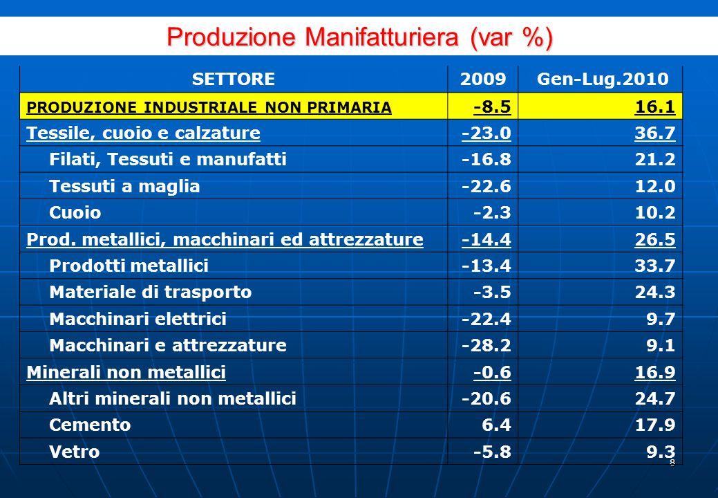 7 Produzione Nazionale secondo i settori: 2010 SETTORI ECONOMICI Ponde- razione Variazione % 2010/09 Var. % Ago.09-Lug.10/ Ago.08-Lug.09 1/LuglioGen-L