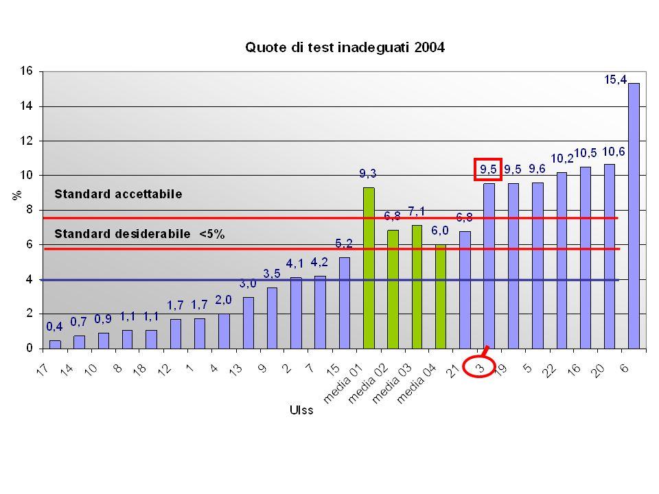 DIAGNOSI 20102011 Negativo 91,591,1 Inadeguato 2,12,7 ASC-US 2,42,2 AGC 0,070,1 ASC-H 0,20,1 LSIL 3,43,7 HSIL 0,270,1 TOTALE 100