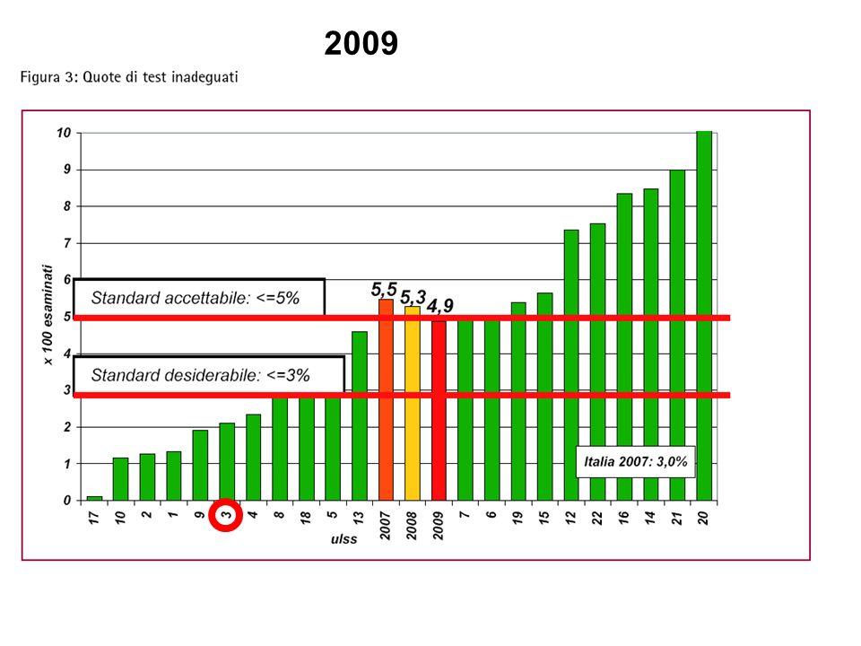 Donne con indicazione a ripetere lesame prima dei 3 anni - 2009