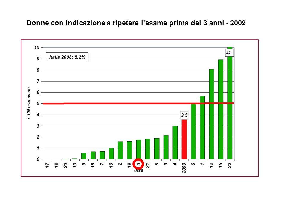 PROGETTO DI LETTURA COMPUTER ASSISTITA DEI PAP-TEST DELLA PROVINCIA DI VICENZA Bassano del Grappa, 31 ottobre 2007