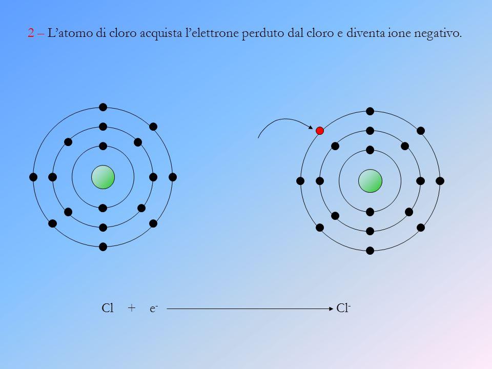 2 – Latomo di cloro acquista lelettrone perduto dal cloro e diventa ione negativo. Cl + e - Cl -