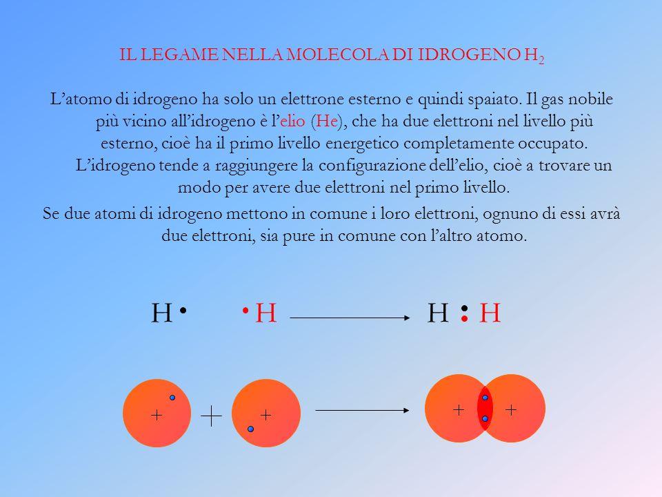 IL LEGAME NELLA MOLECOLA DI IDROGENO H 2 L atomo di idrogeno ha solo un elettrone esterno e quindi spaiato. Il gas nobile più vicino all idrogeno è l