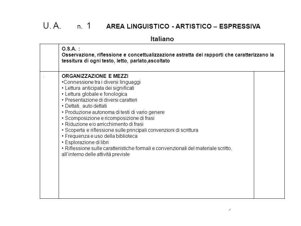U. A. n. 1 AREA LINGUISTICO - ARTISTICO – ESPRESSIVA Italiano O.S.A. : Osservazione, riflessione e concettualizzazione astratta dei rapporti che carat