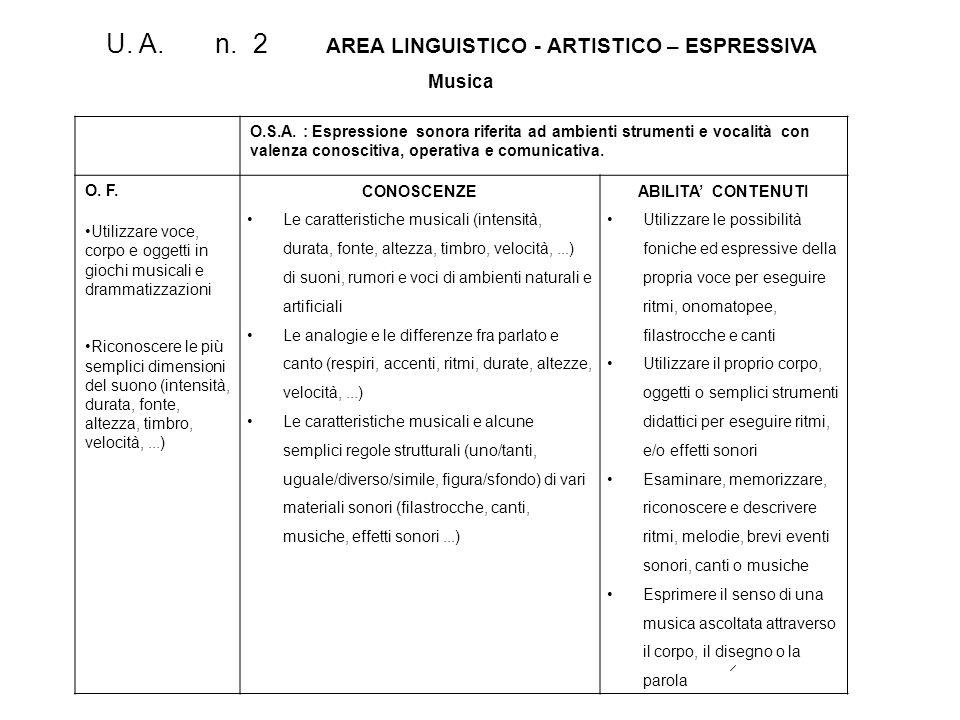U. A. n. 2 AREA LINGUISTICO - ARTISTICO – ESPRESSIVA Musica O.S.A. : Espressione sonora riferita ad ambienti strumenti e vocalità con valenza conoscit